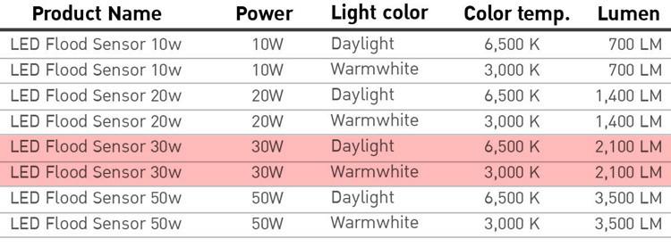 สปอร์ตไลท์ LED Flood Sensor 30W EVE (เดย์ไลท์)