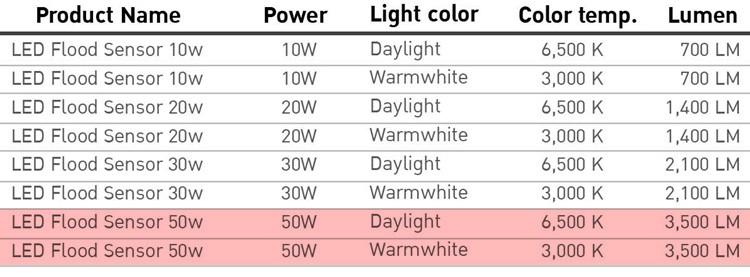 สปอร์ตไลท์ LED Flood Sensor 50W EVE (เดย์ไลท์)